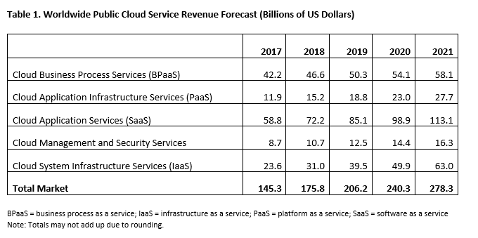 public-cloud-services-1024x475 Cloud Services Projected to Grow Up to $206 Billion Worldwide in a Year Time