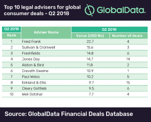 globadata-300x169 Goldman Sachs Tops GlobalData's Ranking of Global M&A Financial Advisers in Consumer Industries for Q2 2018