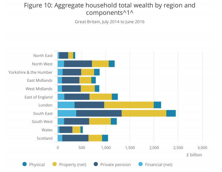 London-1024x690 UK Wealth Index: London Doubles the National Average Investable Assets up to £100k