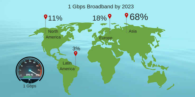 gigabit-broadband-1024x577 Gigabit Race: 57% Of All High-Speed Broadband Worldwide Will be In China by 2023