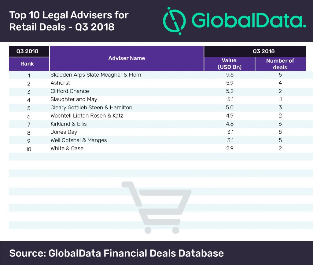 goldman-sachs-1024x617 Goldman Sachs Lead the Ranking of Global M&A Financial Advisers in Retail