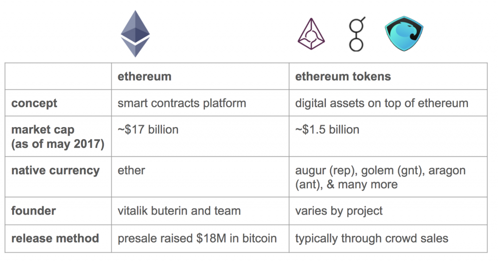 ethereum tokens chart