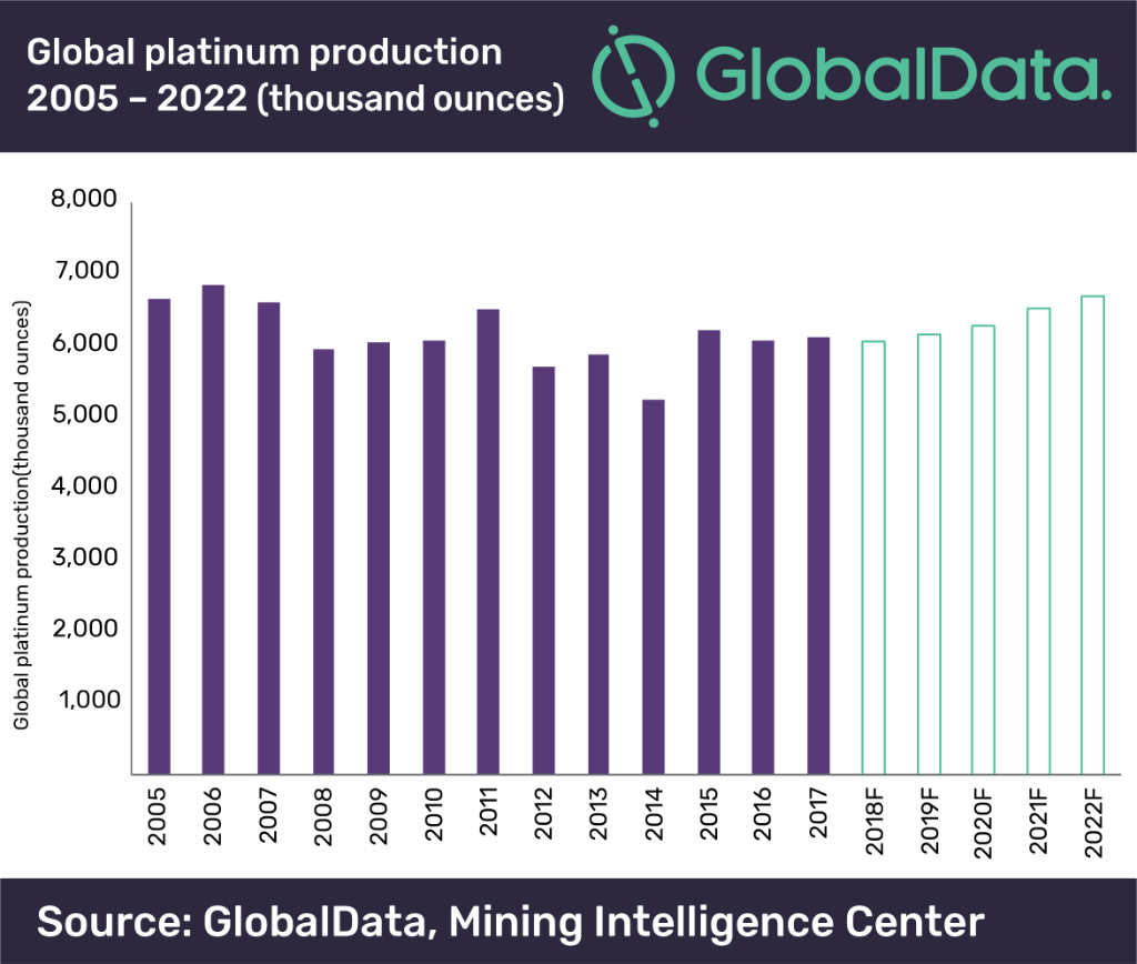 platinum-1024x682 Commodity Markets: South Africa and the US to Increase Platinum Mining Volume in 2019