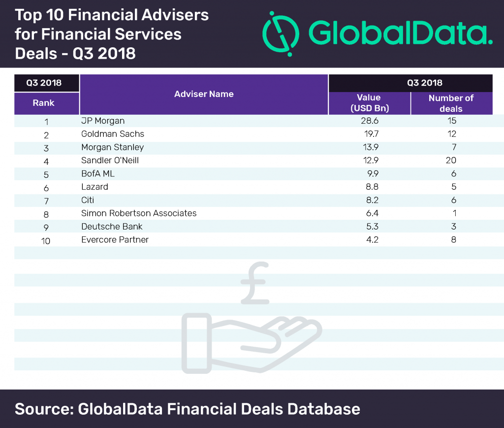 top 10 financial advisers