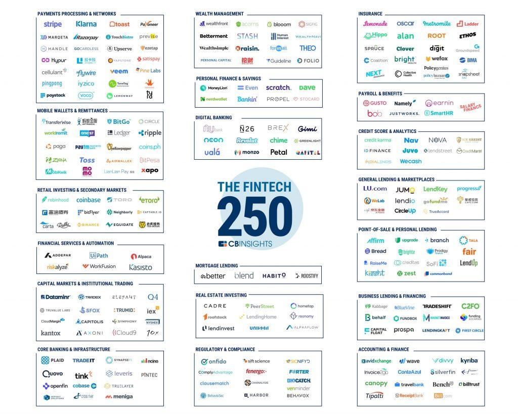 2018 Fintech 250 Market