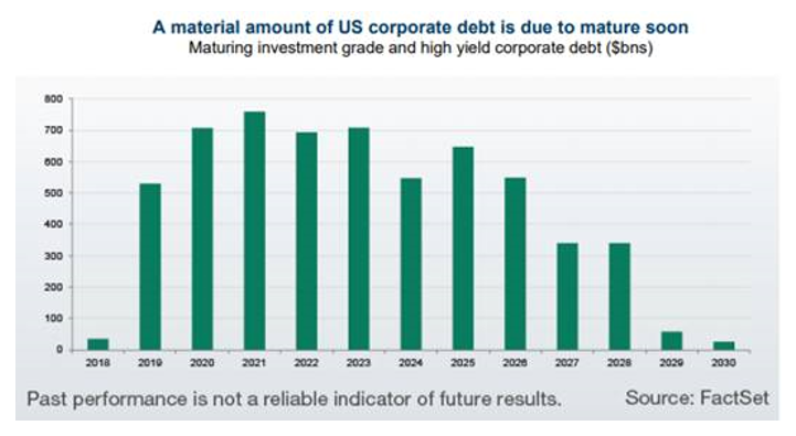 A material amount of US corporate debt is due to mature soon. Source FactSet