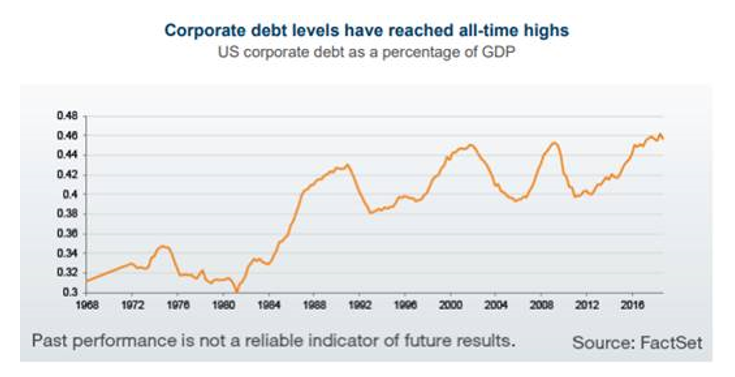 Corporate debt levels have reached all time highs