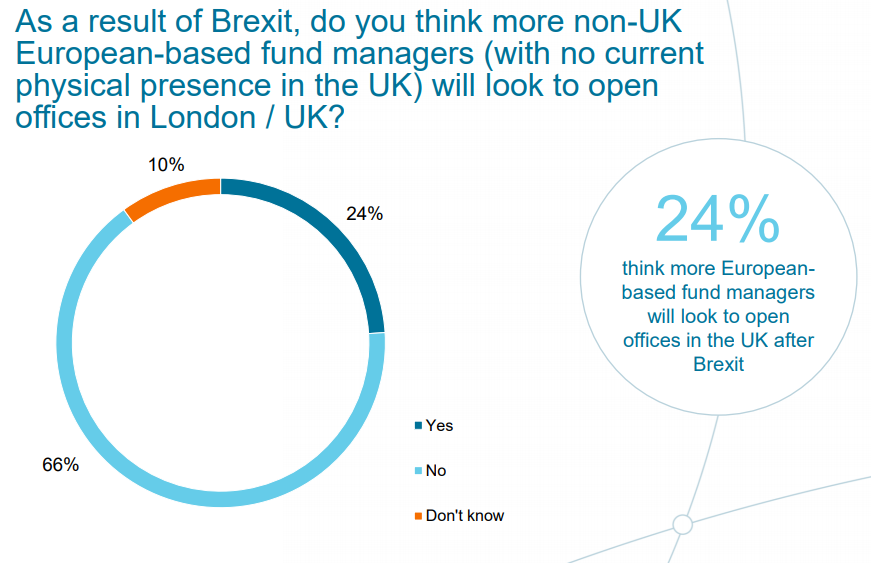 As a result of Brexit, do you think more non-UK Europan-based fund managers will look to open offices in London / UK?