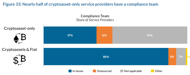 Nearly Half of cryptoasset only service providers have a compliance team