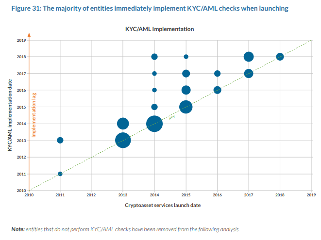 The Majority of entities immediately implement KYCAML checks when launching
