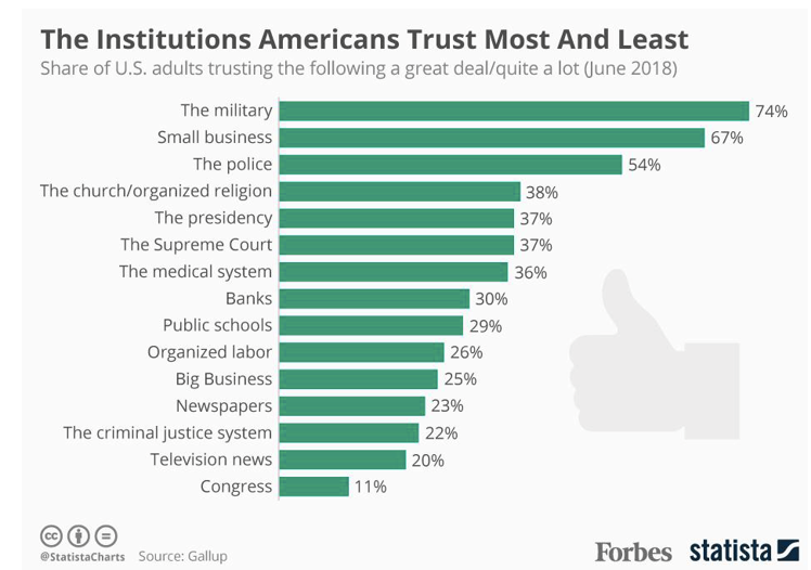 The institutions Americans trust the most and least