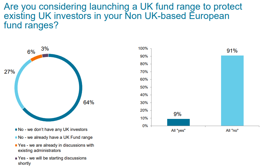 Are you considering launching a UK fund range to protect UK investors in your non UK-based European fund ranges? Source: State Street Corporation