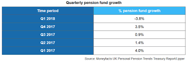 pension funds growth