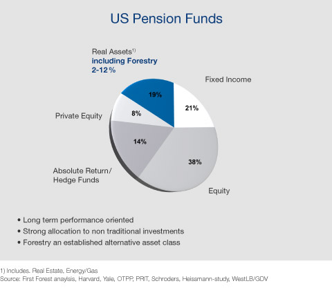 us pension funds