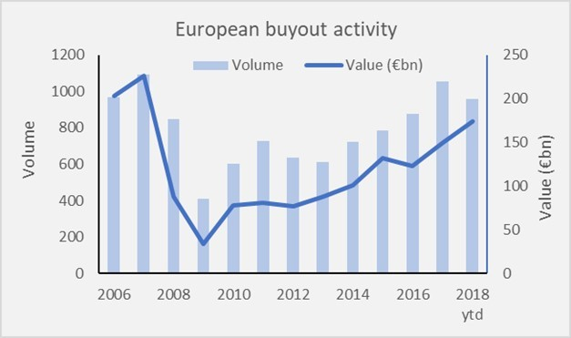 European Buyout Activity