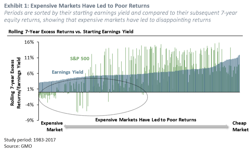 Exhibit 1: Expensive Markets Have Led to Poor Returns