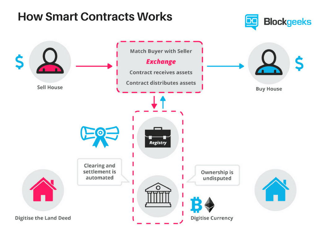 How Smart Contracts Works 1