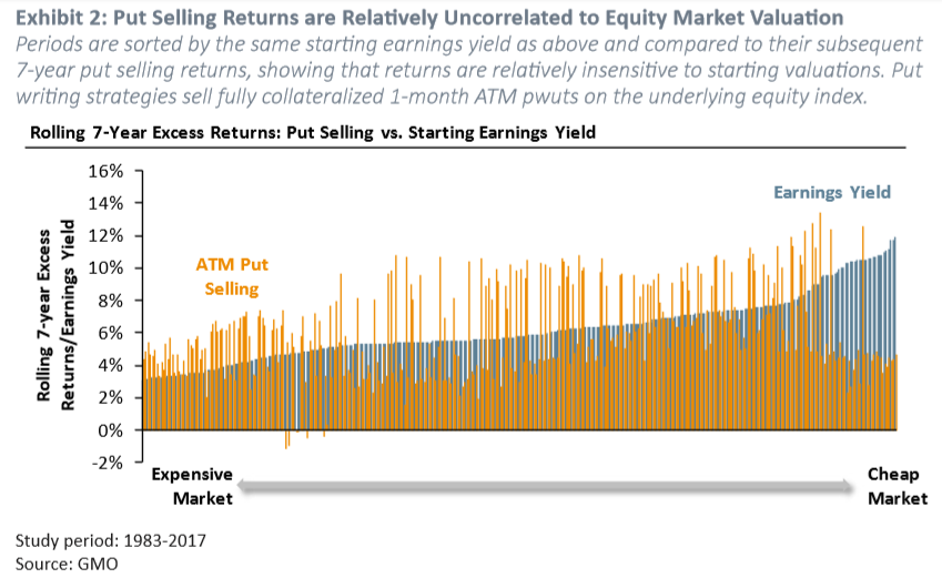 Exhibit 2: Put Selling Returns are Relatively Uncorrelated to Equity Market Valuation