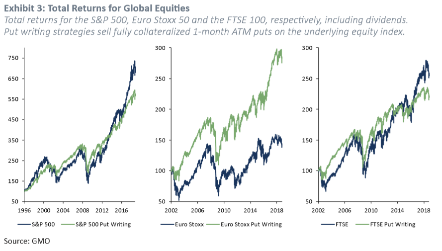 Exhibit 3: Total Returns for Global Equities. Source: GMO