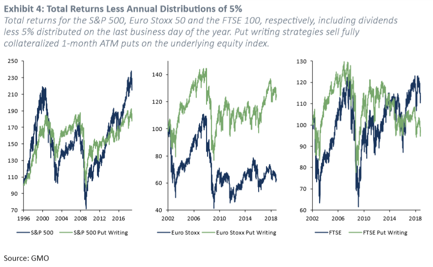Exhibit 4: Total Returns Less Annual Distributions of 5%. Source: GMO