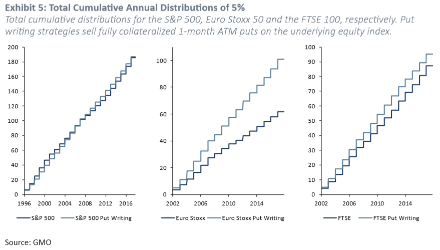 Exhibit 5: Total Cumulative Annual Distributions of 5%