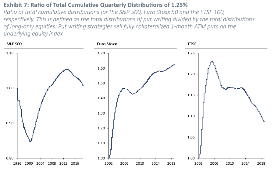 Exhibit 7: Ratio of Total Cumulative Quarterly Distributions of 1.25%. Source: GMO