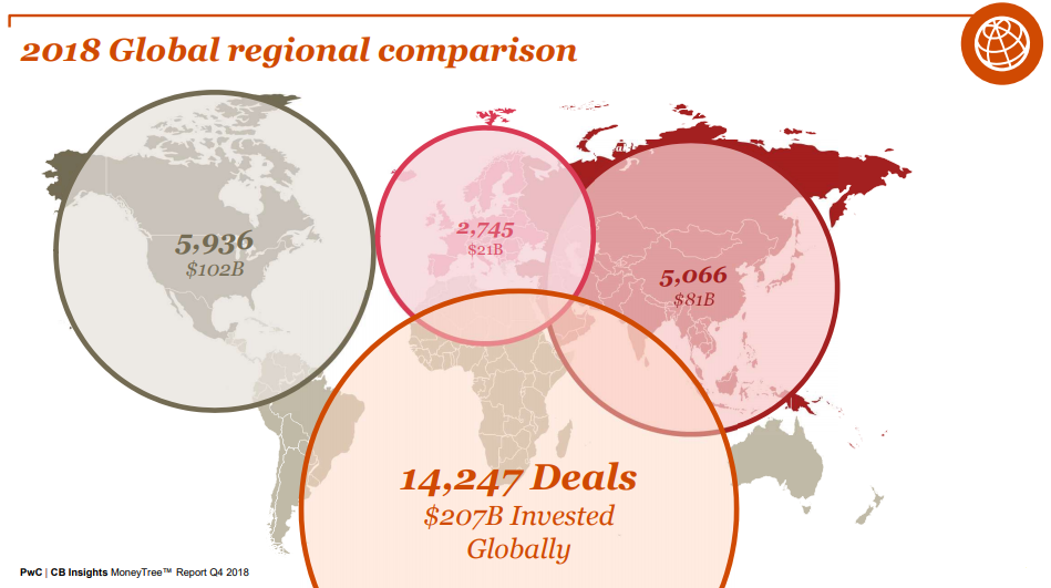 venture-capital-report-1024x439 VC Deals Drive 2018 Global Funding To Highest Levels Since 2000
