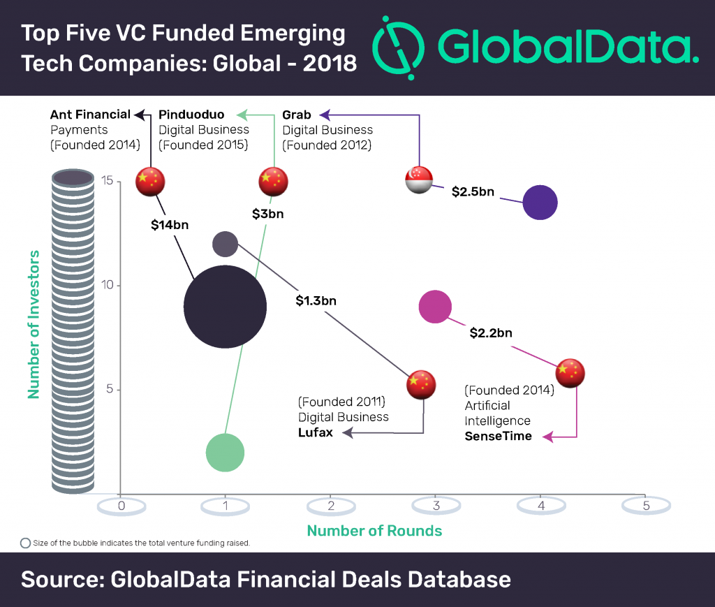 chinese-tech-companies-1024x683 Revealed: China Dominates Top VC Funded Emerging Tech Companies in 2018