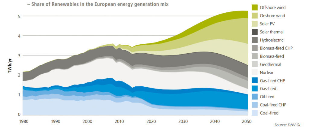 Share of Renewables in the European energy generation mix. Source: Aquila Capital