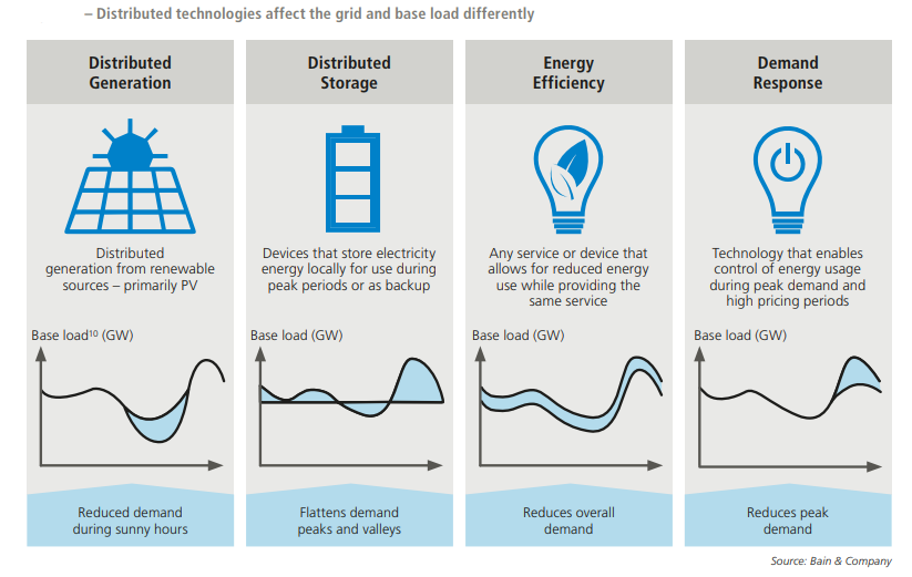 Distributed technologies affect the grid and base load differently. Source: Aquila Capital