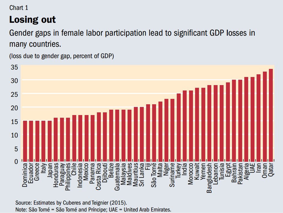 the World Economic Forum estimates the gender pay gap costs the economy $1.2 trillion annually