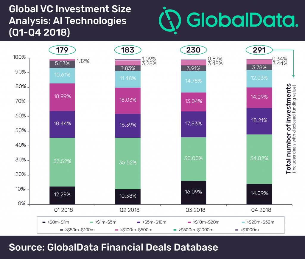 Global VC Investment Size