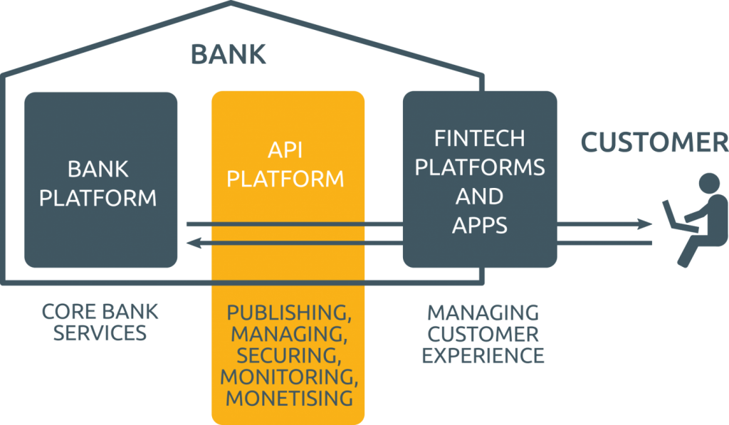 2019 is the year when banks and financial institutions start to take the opportunities around Open Banking seriously