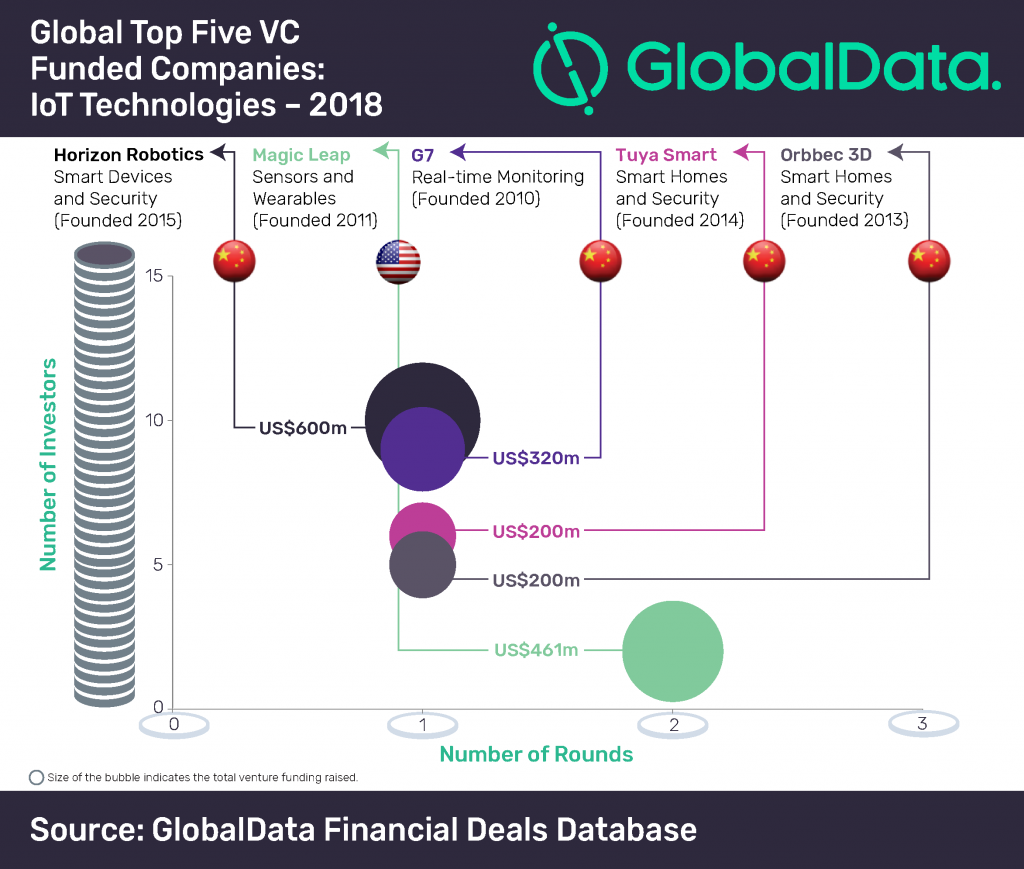 Global Top Five VC Funded Companies: IoT Technologies - 2018