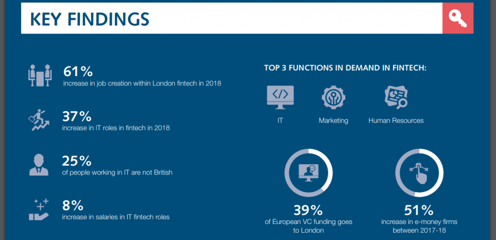 UK Fintech Revolution Report