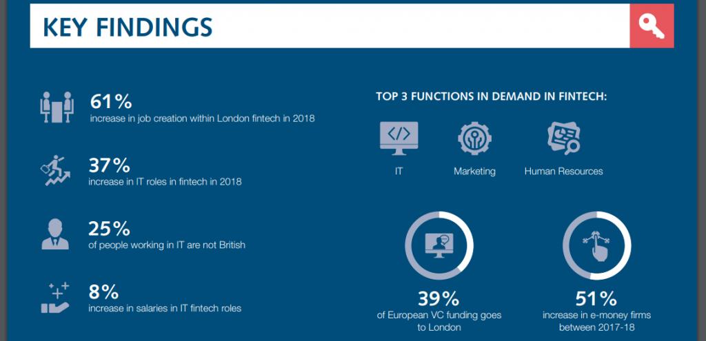 UK Fintech Revolution Report