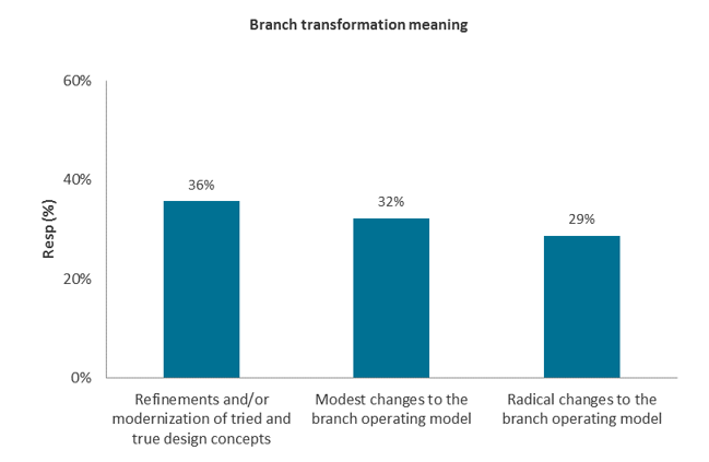 Branch transformation meaning