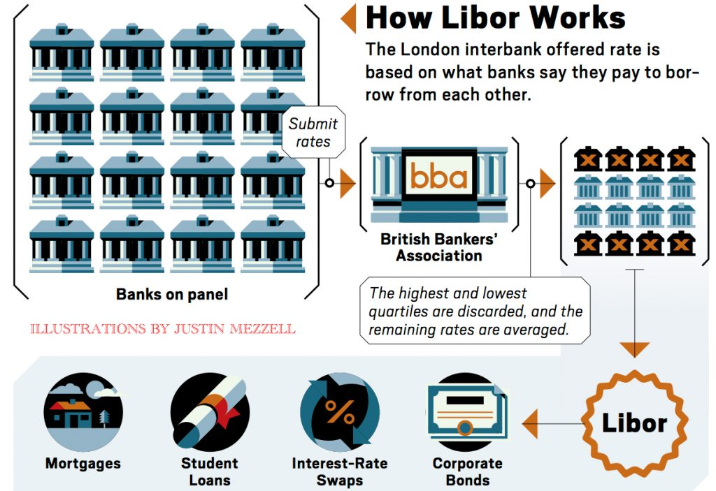 How LIBOR works