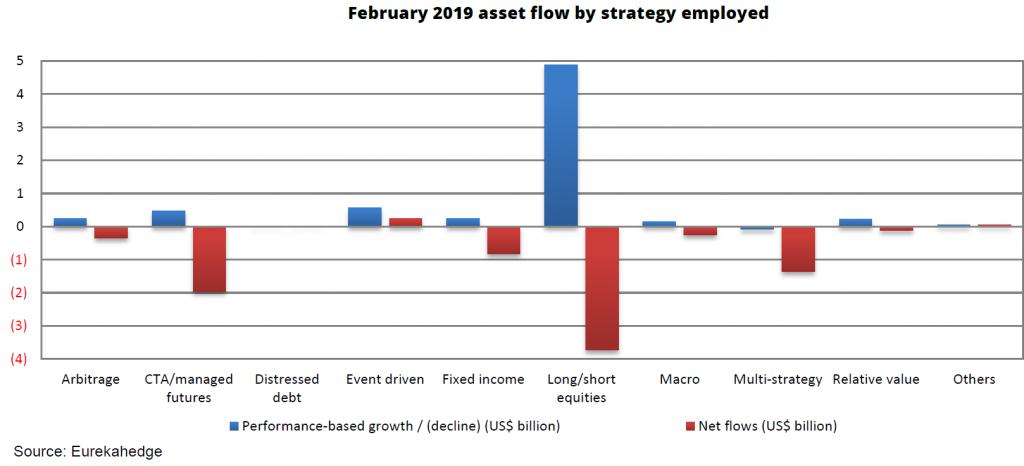 In-Depth: Major Discrepancies In Hedge Fund Performance