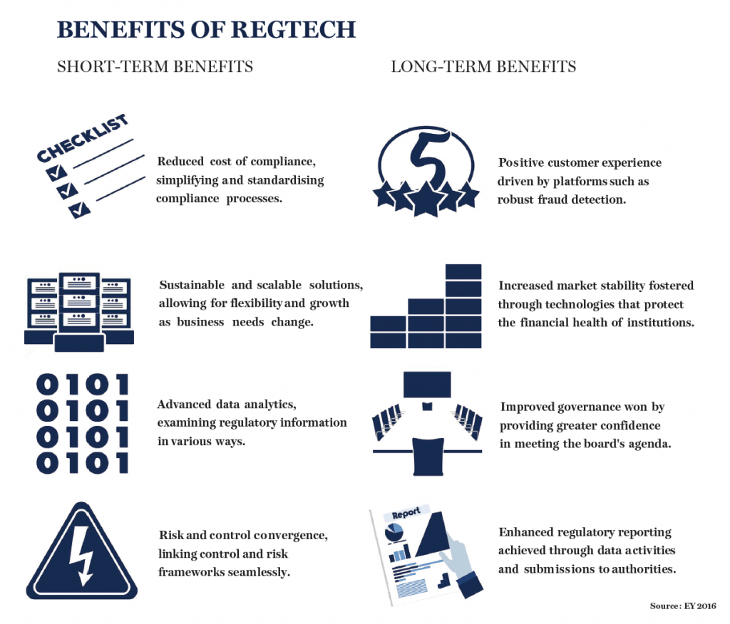 Benefits of RegTech