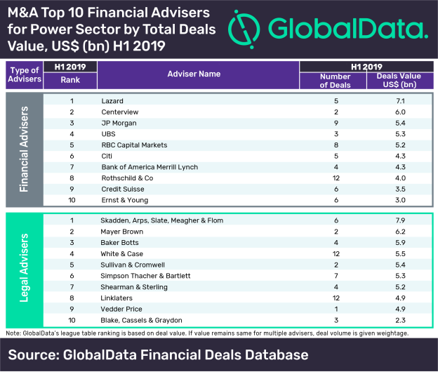 M&A Top 10 Financial Advisers for Power Sector. Source: GlobalData