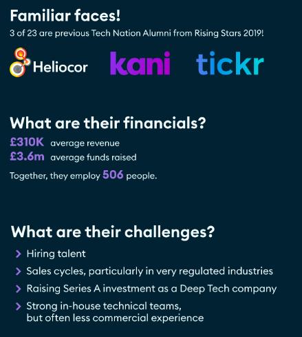 Fintech Growth Programme