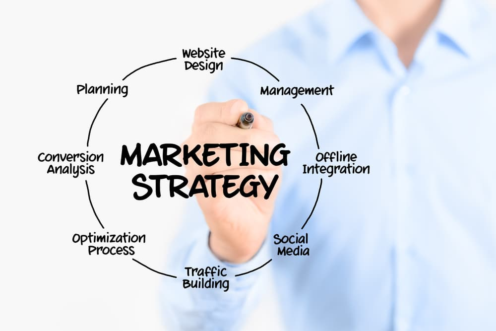 What is Your Business Marketing Strategy Missing?