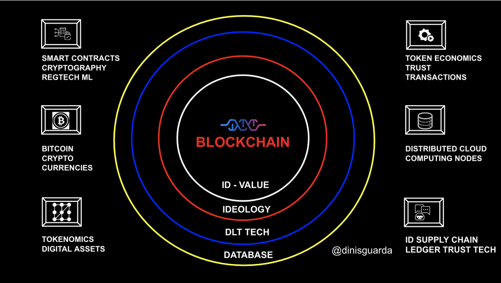 Blockchain matrix strategy infographic by Dinis Guarda