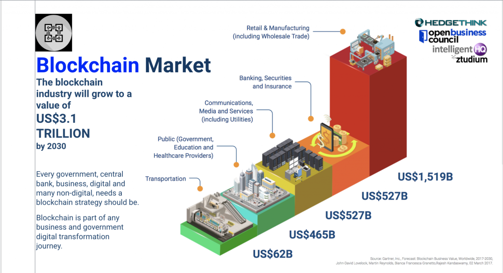 The blockchain industry will grow to a value of US$3.1 TRILLION by 2030 research by Gartner, infographic by Dinis Guarda, hedgethink