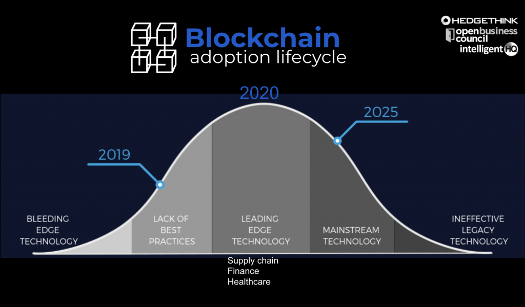 blockchain adoption lifecycle
