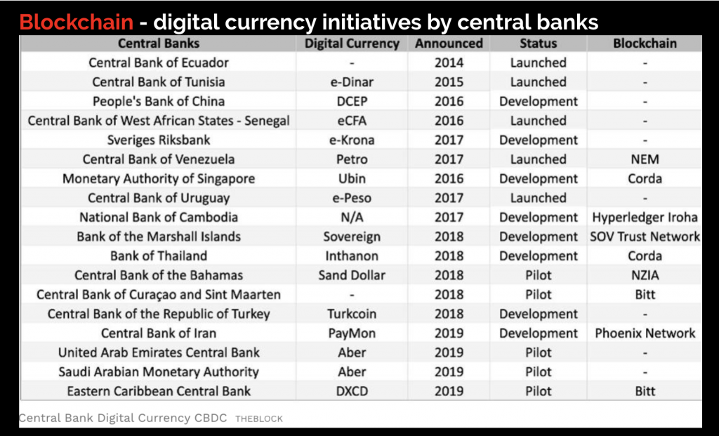 Blockchain - digital currency initiatives by central banks