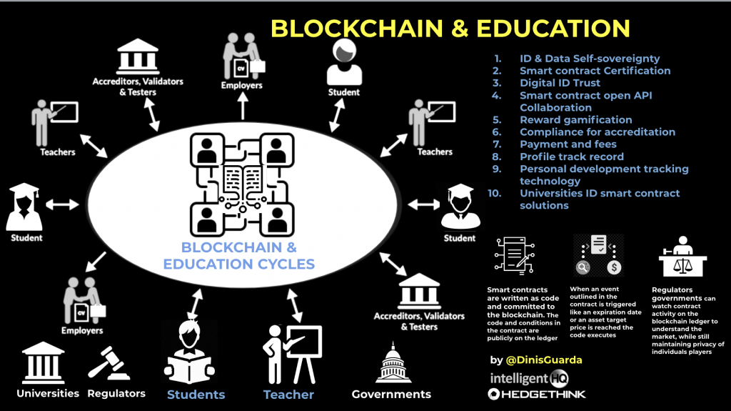 Blockchain and education infographic by Dinis Guarda