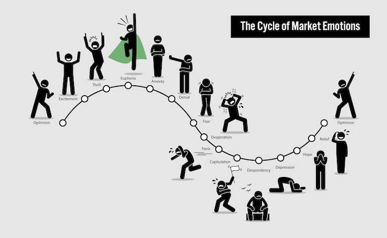 Market emotions