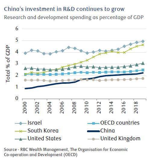 China Equities